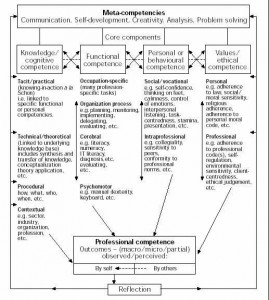 Figure 2. Model of professional competence (Cheetham and Chivers, 1996)