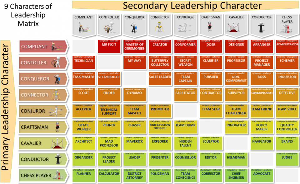 9 characters of leadership matrix