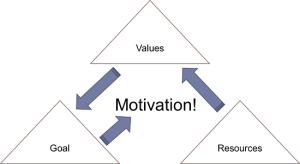 Motivation Triangle
