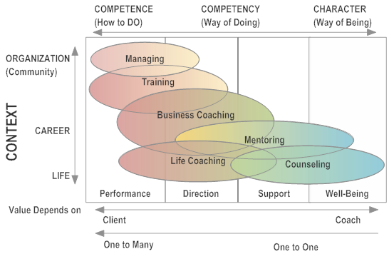 difference between coaching, mentoring and counselling